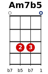 am7b5